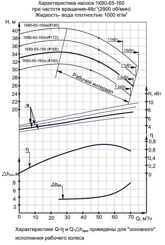 Характеристики 1К  80-65-160а