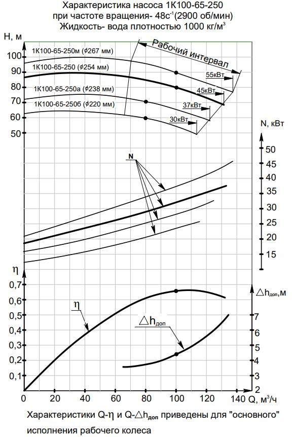 Напорная характеристика насоса 1К  100-65-250а