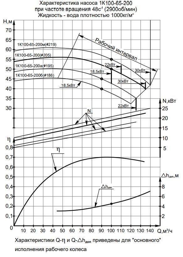 Напорная характеристика насоса 1К  100-65-200