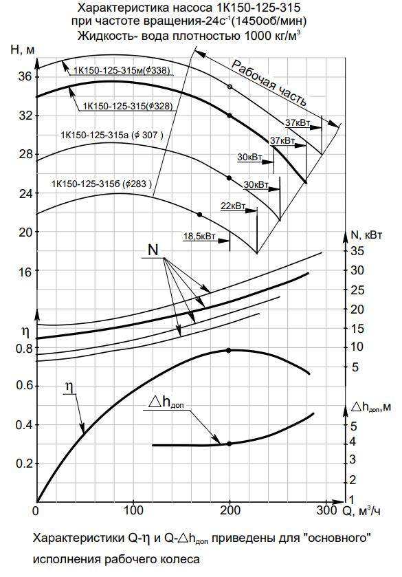 Характеристики 1К  150-125-315б