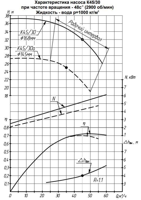 Характеристики К  45/30а