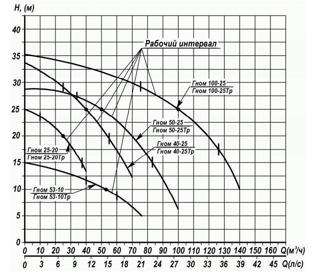 Напорная характеристика насоса ГНОМ 53-10 Д с «Лоцман-20»