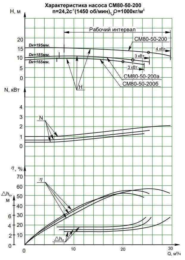 Характеристики СМ 80-50-200/4а