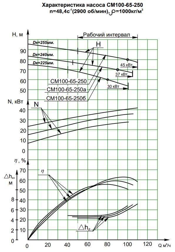 Характеристики СМ 100-65-250/2б