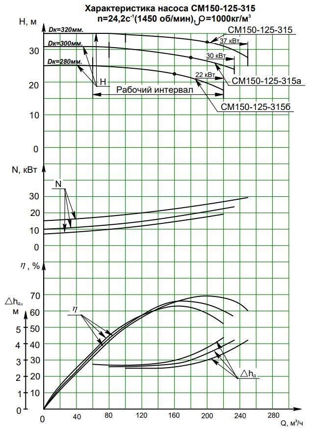 Напорная характеристика насоса СМ 150-125-315/4б