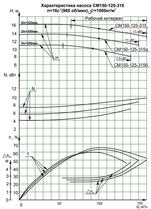 Напорная характеристика насоса СМ 150-125-315/6
