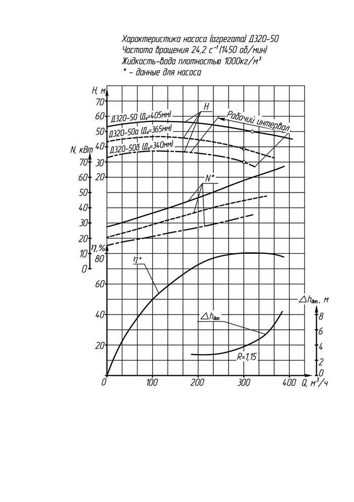 Напорная характеристика насоса Д 320-50
