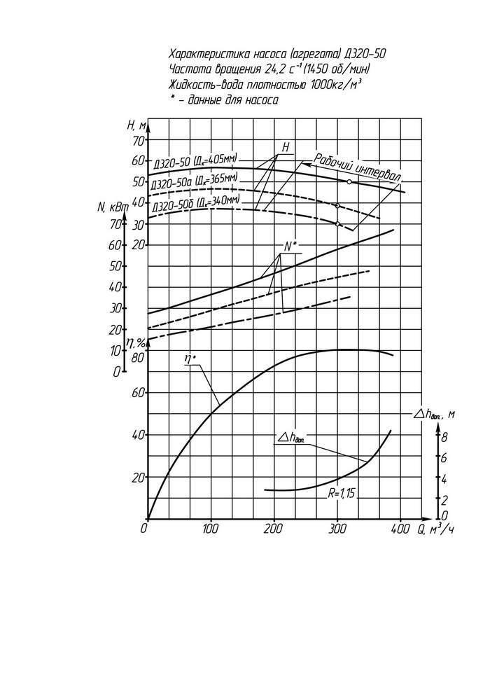 Напорная характеристика насоса Д 320-50б