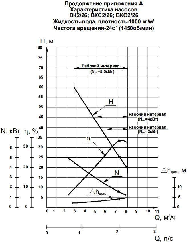Напорная характеристика насоса ВК 2/26А-2Г (4 кВт)