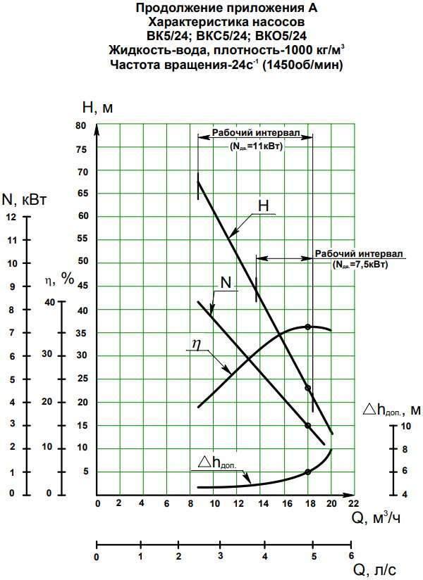 Напорная характеристика насоса ВКО 5/24А (7,5 кВт)
