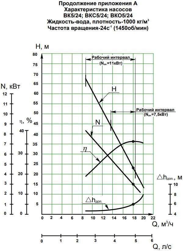 Напорная характеристика насоса ВК 5/24Б (11 кВт)
