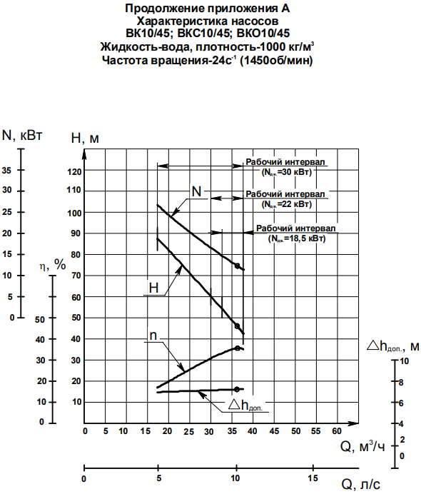 Напорная характеристика насоса ВКС 10/45А (18,5 кВт)