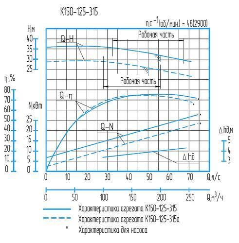 Напорная характеристика насоса К  150-125-315