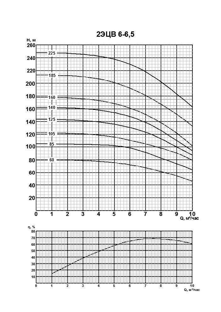 Напорная характеристика насоса 2ЭЦВ 6-6,5-125
