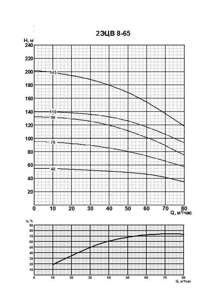 Напорная характеристика насоса 2ЭЦВ 8-65-145