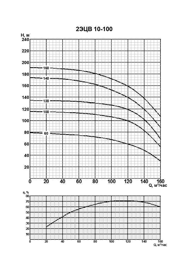 Характеристики 2ЭЦВ 10-100-120нро