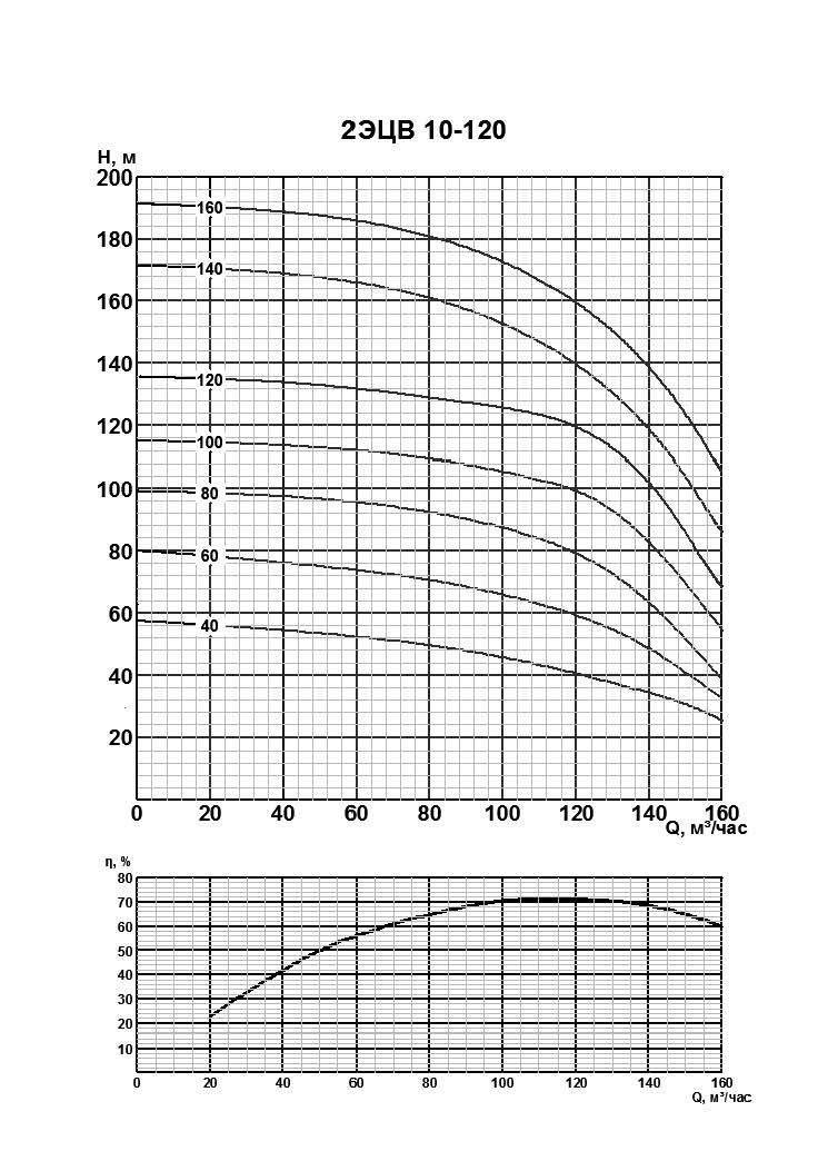 Напорная характеристика насоса 2ЭЦВ 10-120-60нро
