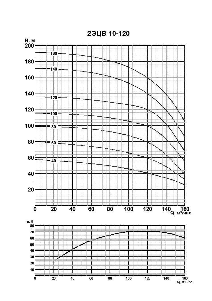 Характеристики 2ЭЦВ 10-120-100нро