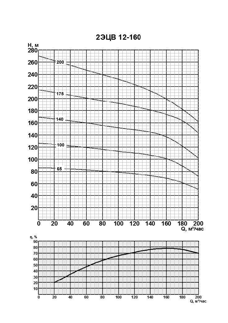 Характеристики 2ЭЦВ 12-160-65нро