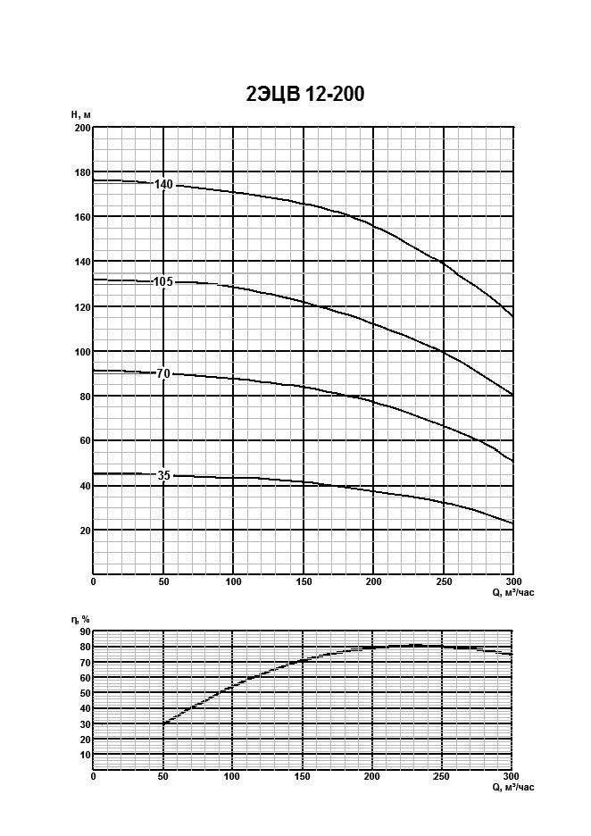 Напорная характеристика насоса 2ЭЦВ 12-200-105нро