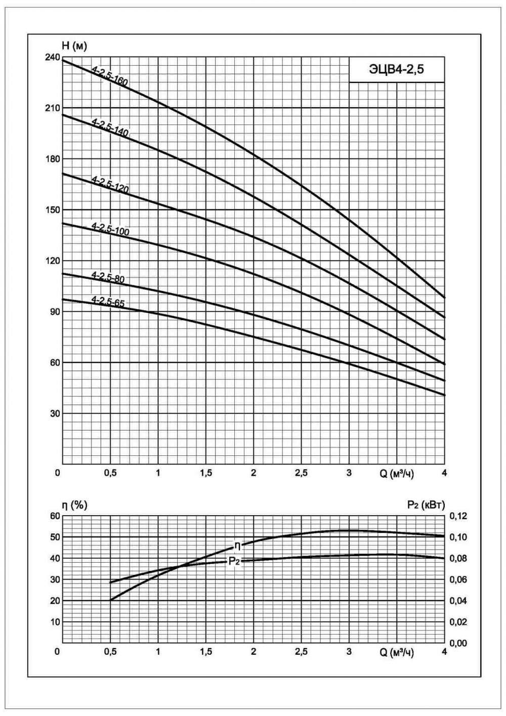 Характеристики ЭЦВ 4-2,5-160