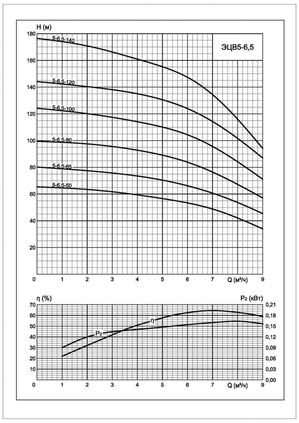 Напорная характеристика насоса ЭЦВ 5-6,5-100