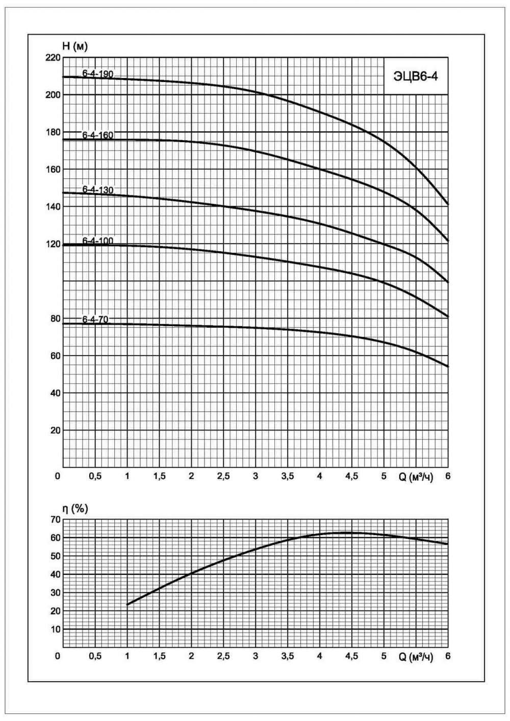 Напорная характеристика насоса ЭЦВ 6-4-190