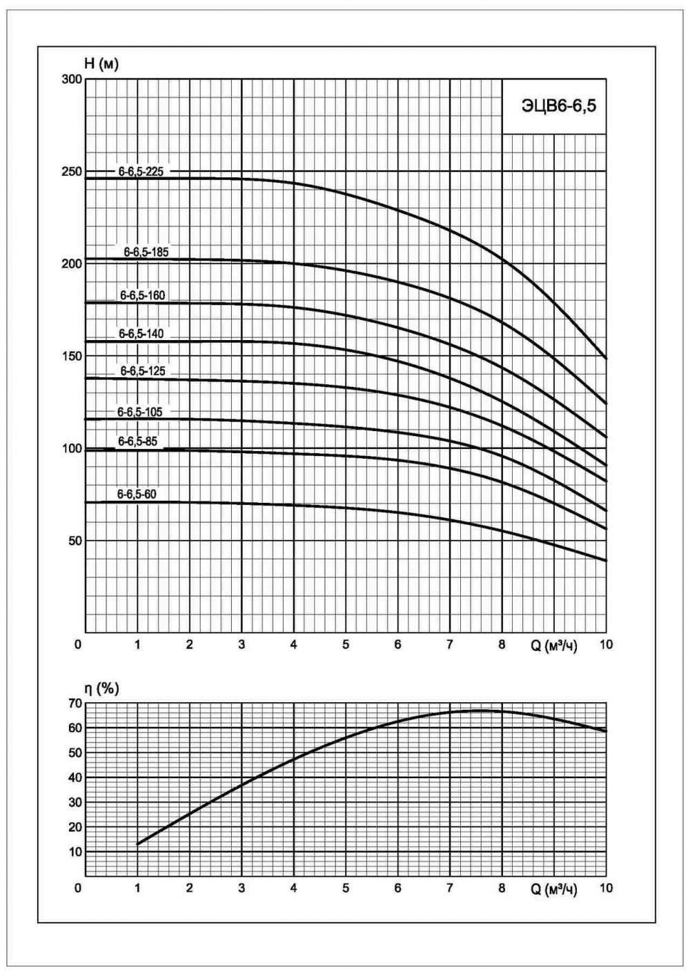 Напорная характеристика насоса ЭЦВ 6-6,5-185