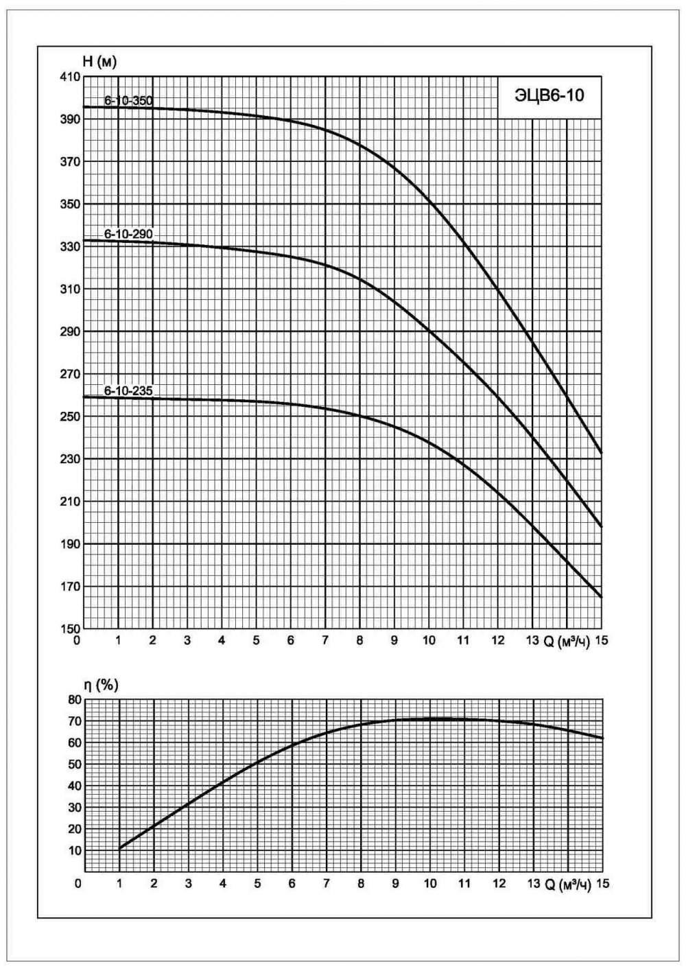 Характеристики ЭЦВ 6-10-290