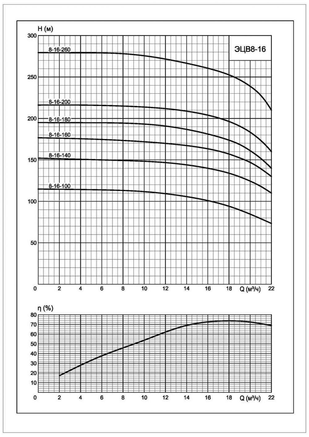 Характеристики ЭЦВ 8-16-100