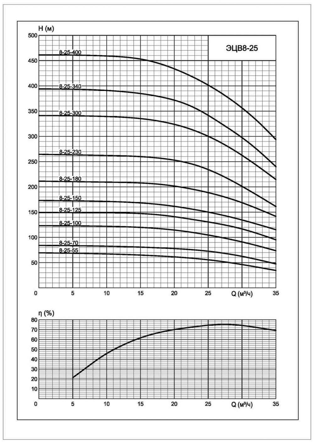 Напорная характеристика насоса ЭЦВ 8-25-180нрк