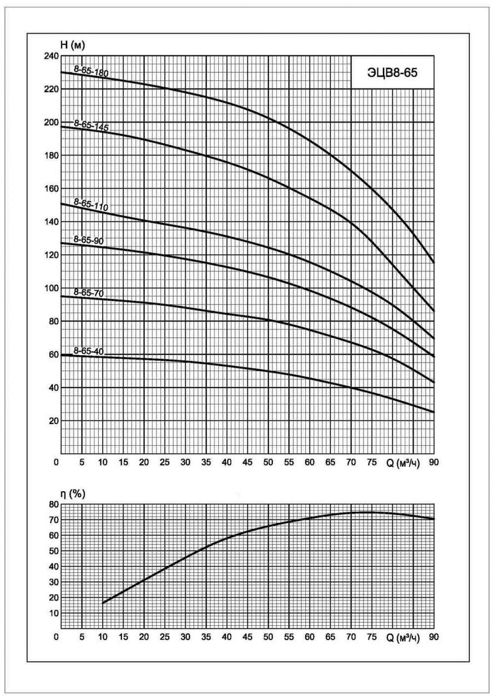 Характеристики ЭЦВ 8-65-180