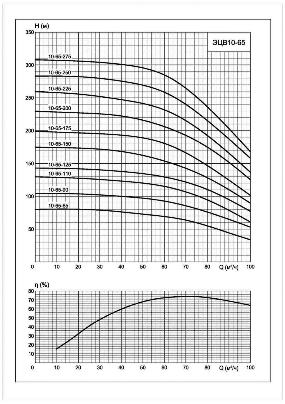 Напорная характеристика насоса ЭЦВ 10-65-200*нрк