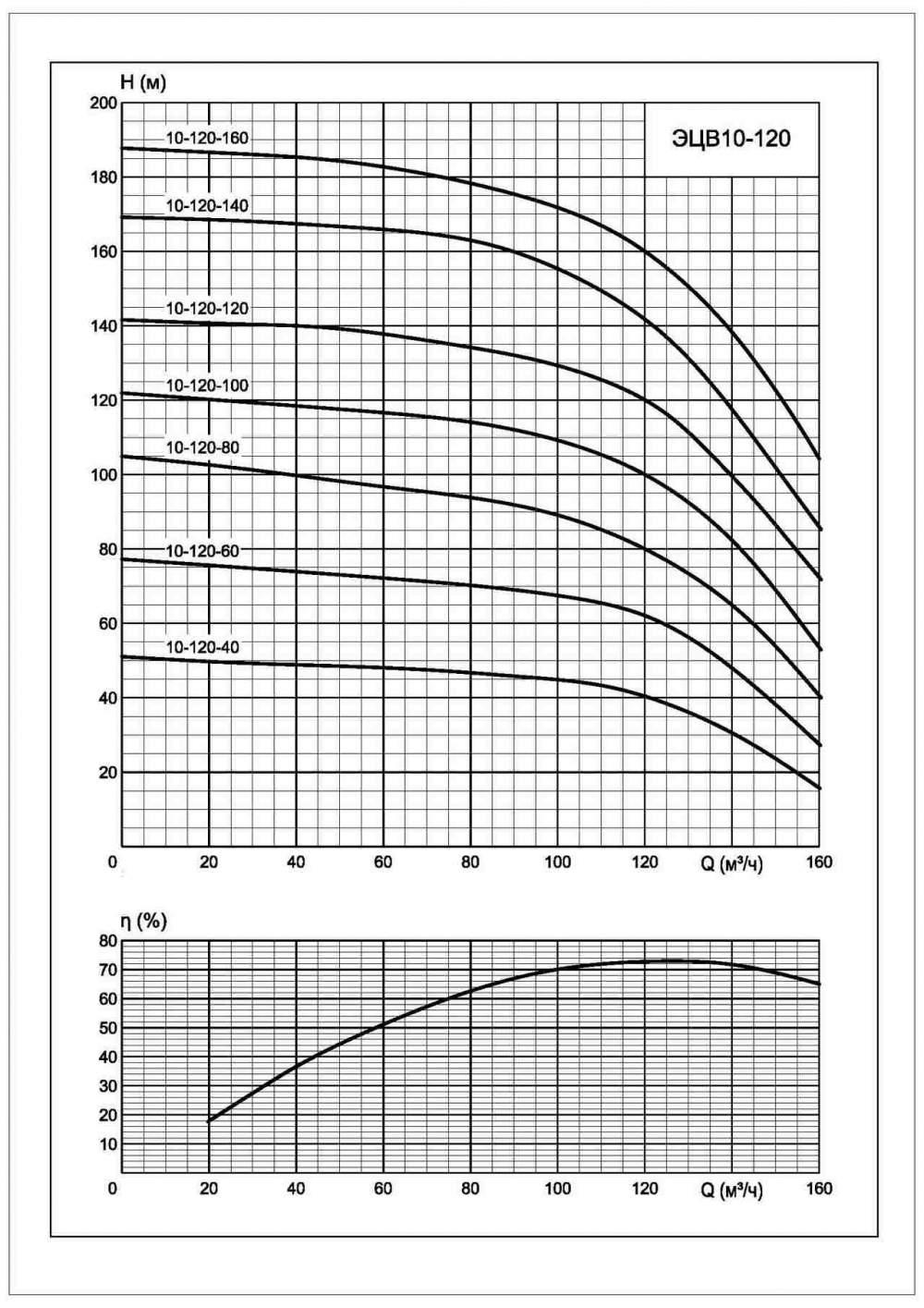 Напорная характеристика насоса ЭЦВ 10-120-40*нро