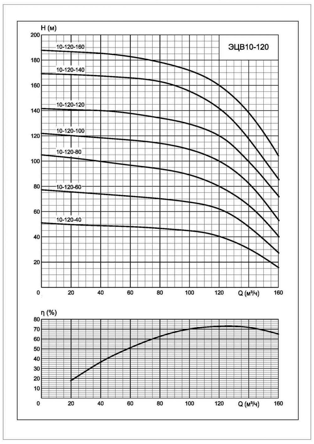 Характеристики ЭЦВ 10-120-140*нро