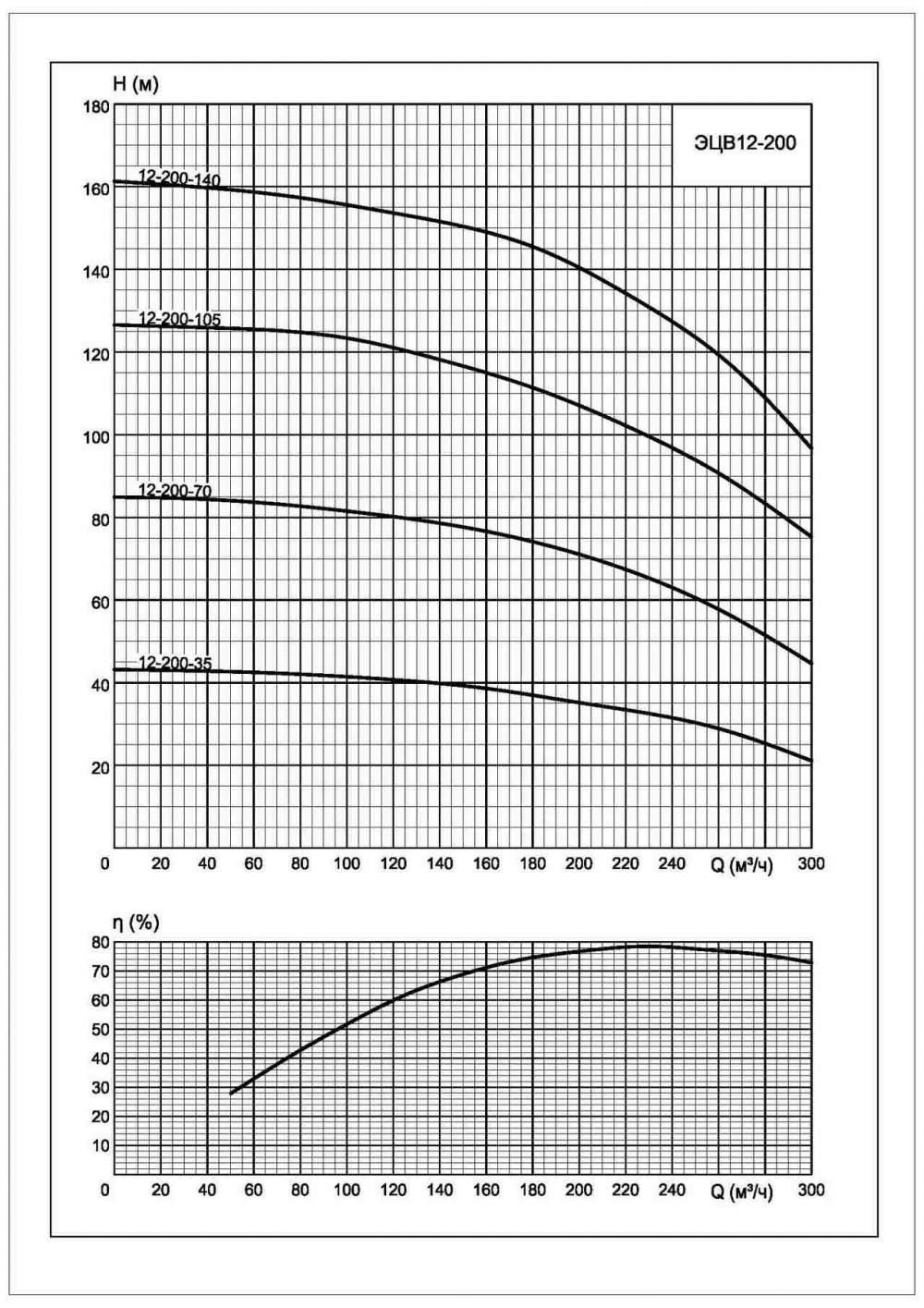 Характеристики ЭЦВ 12-200-140*нро
