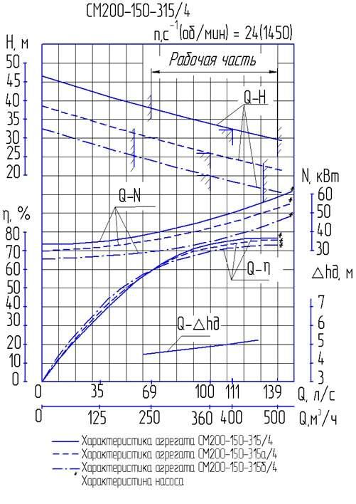 Напорная характеристика насоса СМ 200-150-315/4