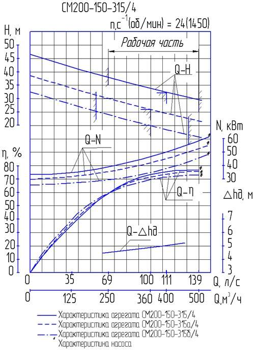 Характеристики СМ 200-150-315/4а