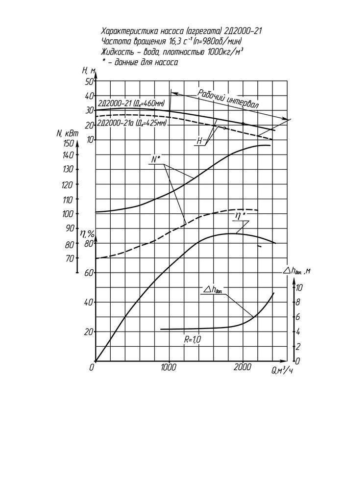Напорная характеристика насоса 2Д 2000-21а (IP 23)