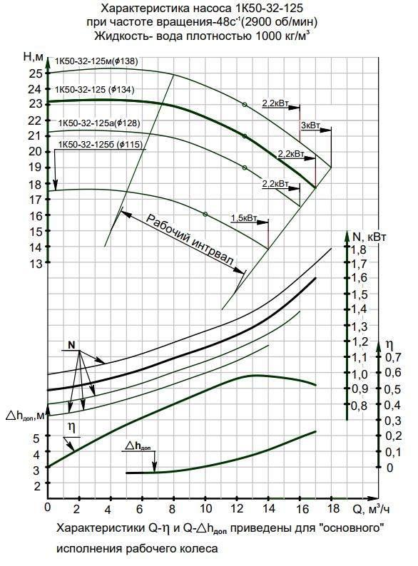 Напорная характеристика насоса 1К 50-32-125м