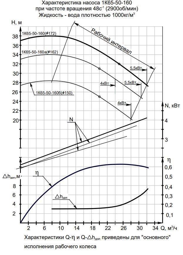 Напорная характеристика насоса 1К  65-50-160б