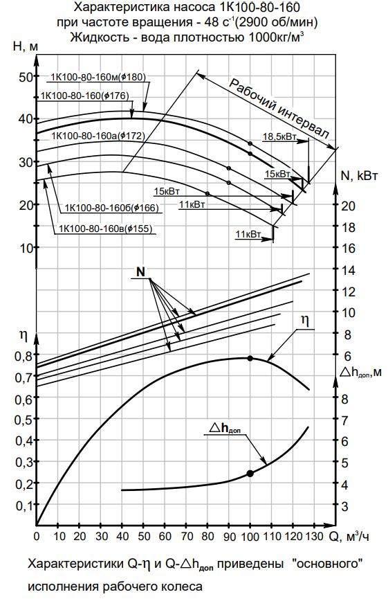Напорная характеристика насоса 1К 100-80-160а