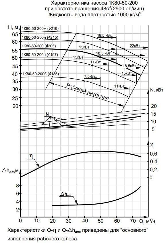 Напорная характеристика насоса 1К 80-50-200