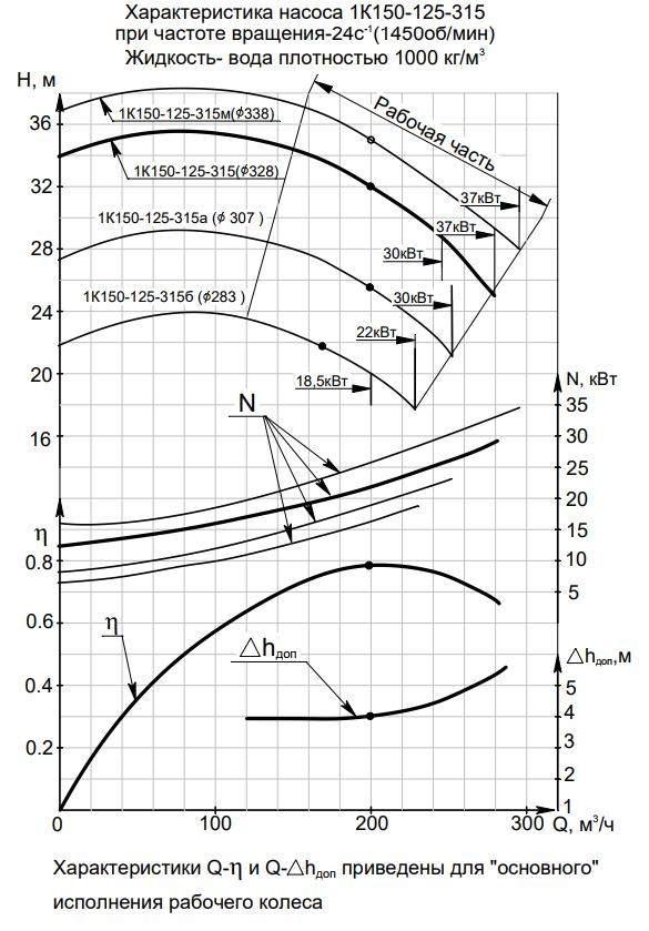 Напорная характеристика насоса 1К 150-125-315