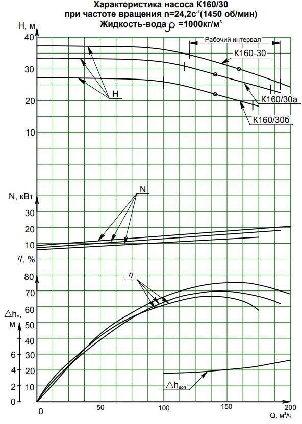 Напорная характеристика насоса К  160/30б