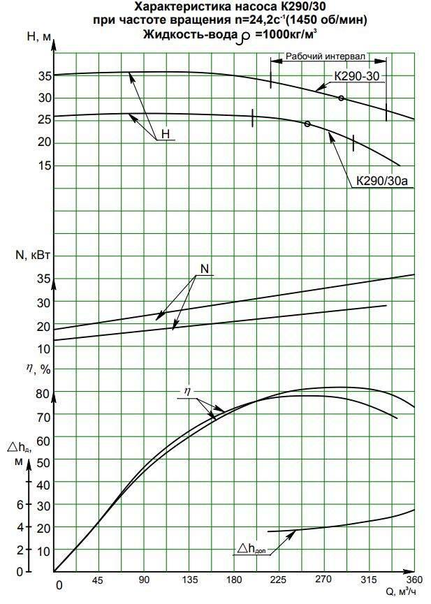 Напорная характеристика насоса К 290/30а