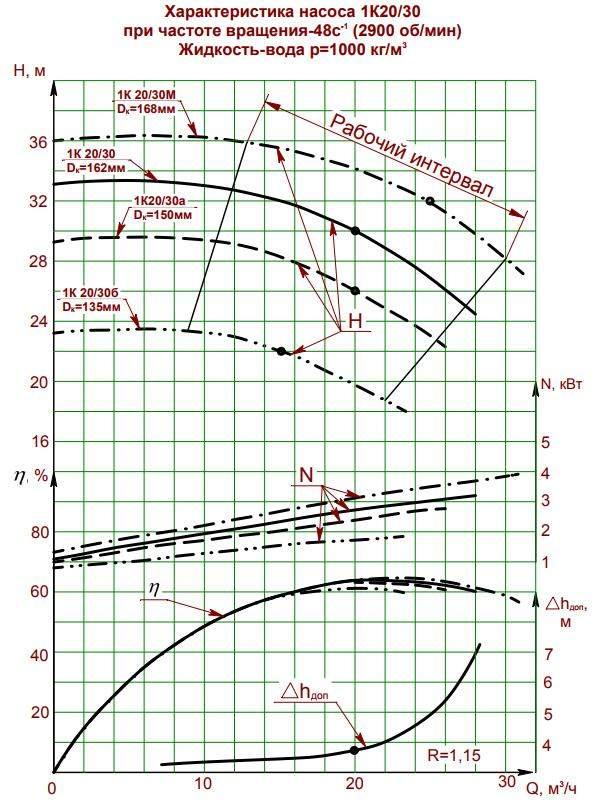 Напорная характеристика насоса 1К  20/30м