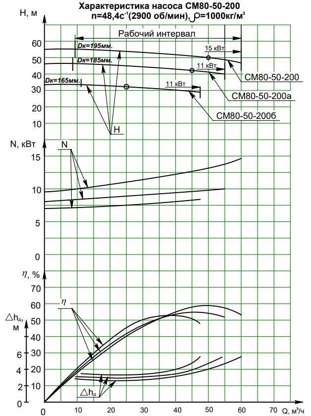 Напорная характеристика насоса СМ 80-50-200/2б