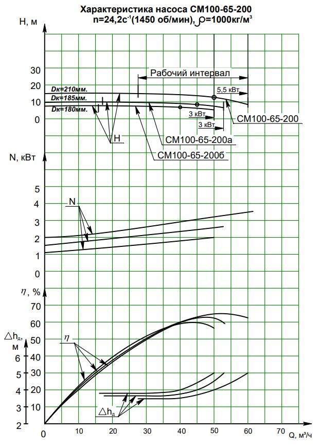 Напорная характеристика насоса СМ 100-65-200/4б