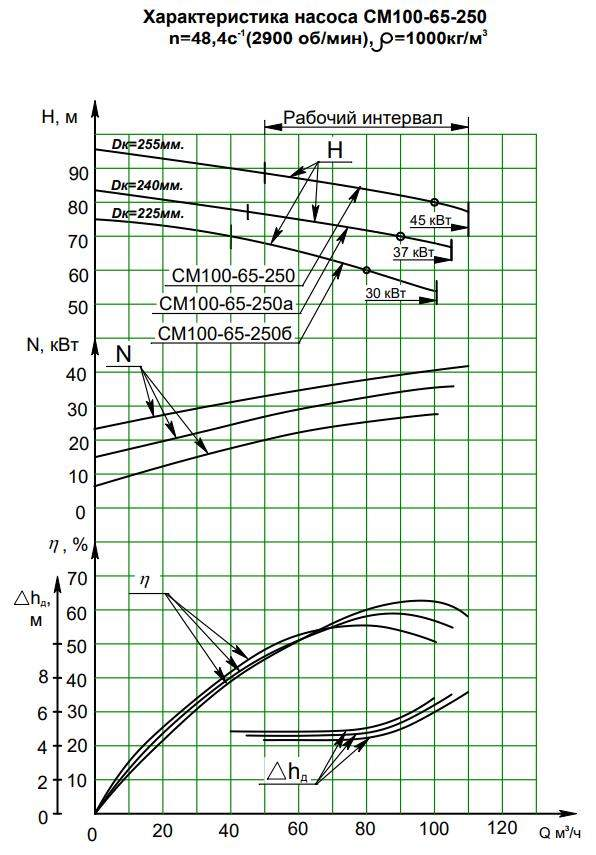 Напорная характеристика насоса СМ 100-65-250/2а